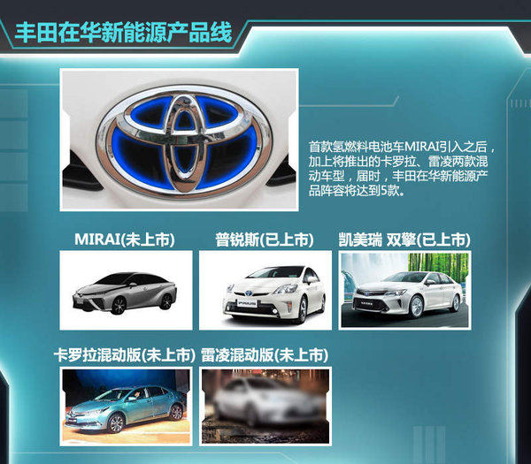 丰田全新电动车将引入 续航远超特斯拉高清图片