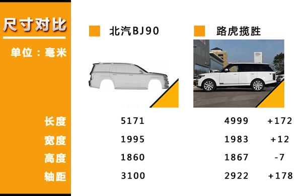 北汽将推超大型SUV 轴距长度远超路虎揽胜!(图2)