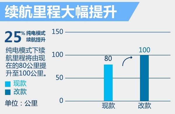 比亚迪使黑科技! 改款唐推7座版续航体升25%(图3)