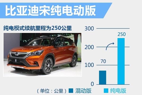 比亚迪将推-纯电动suv 续航里程250公里_凤凰网汽车