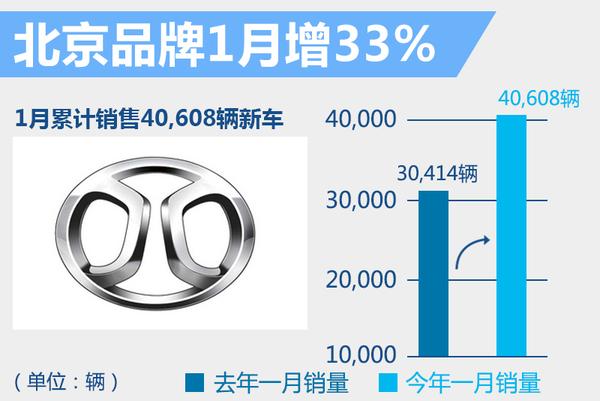 北京牌1月销量增33% 两款全新SUV表现强势!(图2)