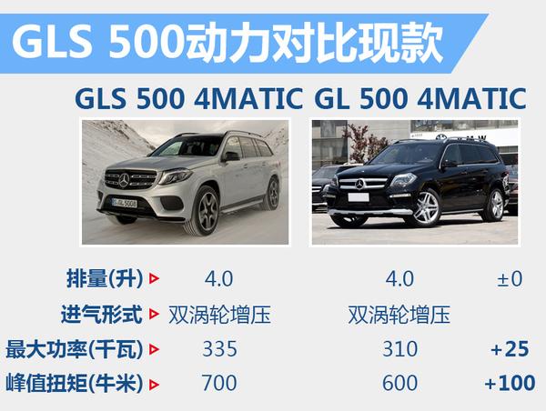 奔驰旗舰SUV将3月10日上市 预计售价120万起(图5)