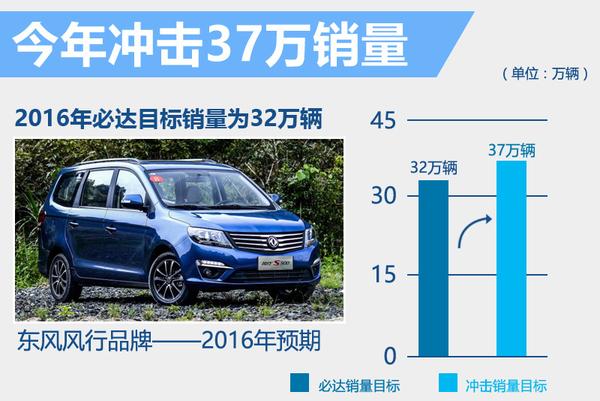 东风风行1月销量-增14% 年内将推出3款SUV!(图3)