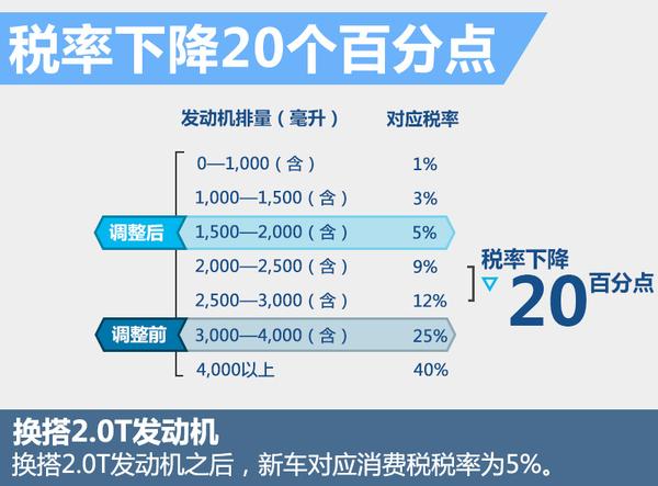 丰田新普瑞维亚将搭2.0T 动力输出接近3.5升(图5)