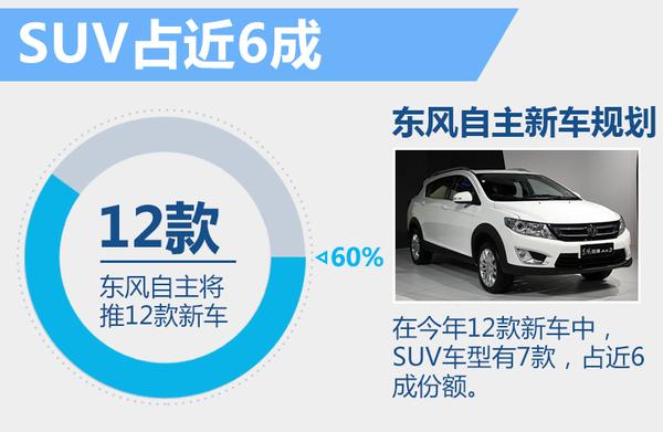 总有你的款 东风自主年内将推7款新SUV车型(图2)