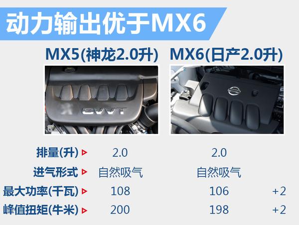 东风风度品牌MX5将于今年内上市 竞争哈弗H6(图3)