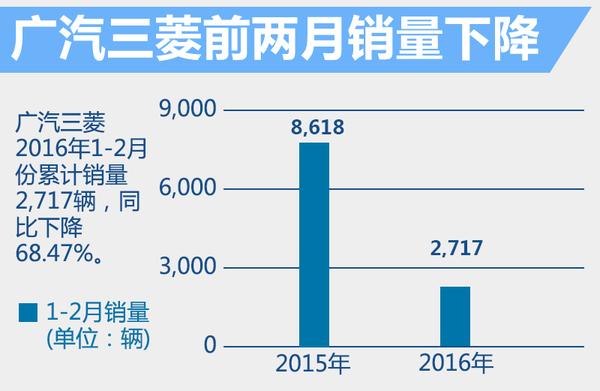 广汽三菱销量持续下滑 年内三款新车将发布(图2)