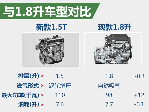川汽野马T70将搭1.5T引擎 动力大幅提升高清图片