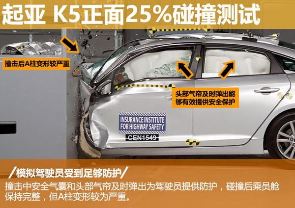 起亚新款K5安全性能解析 多角度碰撞结果一览(图4)