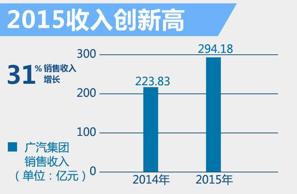 广汽集团去年净利润大增30%背后 谁贡献最大(图2)