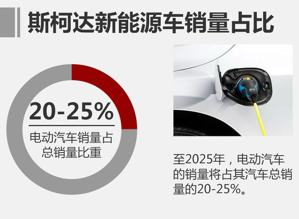 """根据此前曝光的斯柯达产品攻势图上可知,新能源战略将于2019年前后启动。同时,斯柯达的相关负责人透露,""""至2025年,电动汽车的销量将占其汽车总销量的20-25%。""""而在国内投产的新能源产品包括柯迪亚克和明锐的插电混动版,未来斯柯达的新能源产品还将不断的丰富。"""