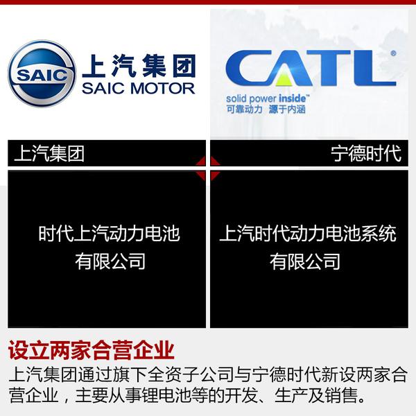"""根据公示信息,上汽集团将通过其全资子公司---上海汽车集团投资管理有限公司与宁德时代新能源科技股份有限公司(下称""""宁德时代"""")新设两家合营企业,分别为"""