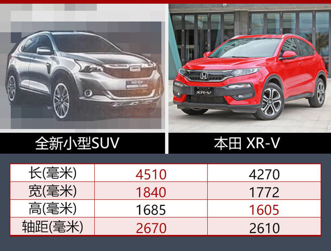 新车车身尺寸长宽高分别为4510、1840和1685毫米,轴距达到2670毫米;与同级别车型本田XR-V相比,新车除了高度方面略低于XR-V外,长度、宽度和轴距均超过竞品车型。