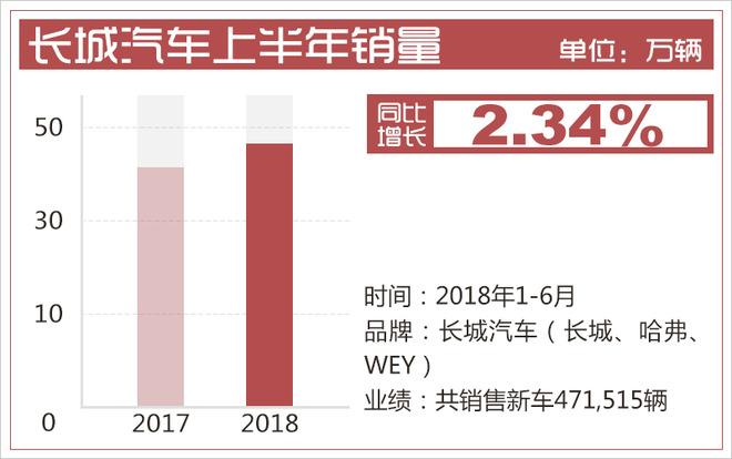 长城汽车上半年销量超47万辆 WEY品牌占比近2成