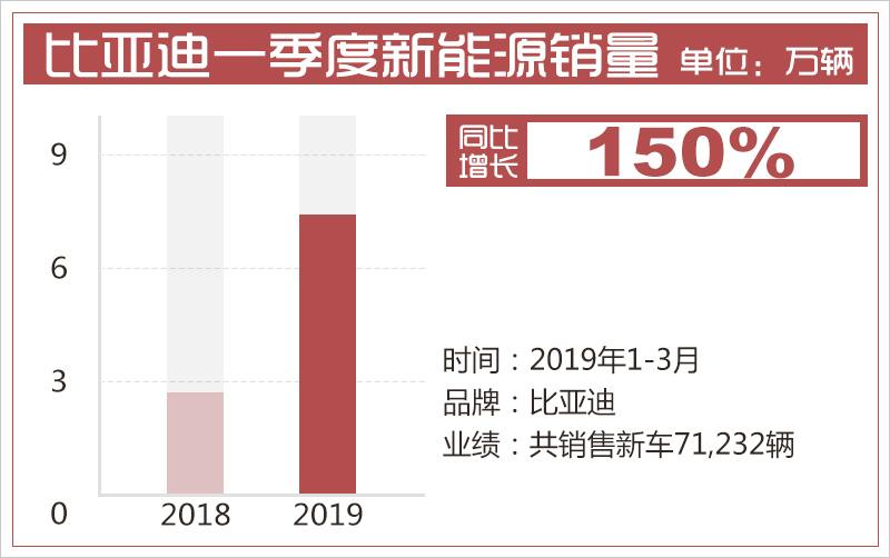 比亚迪1季度售11.6万辆新车 新能源累计破50万辆